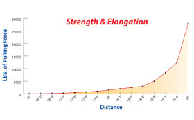 strength elongation chart